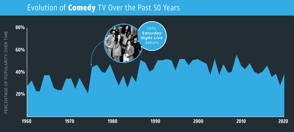 How 5 TV Genres Have Ranked Over the Years
